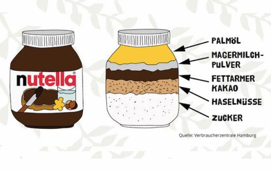 """Nutella - das """"fette"""" Geschäft"""